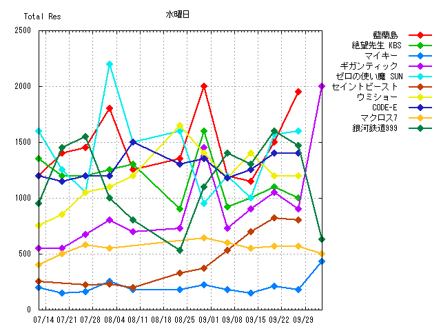 3Wed_chart.png
